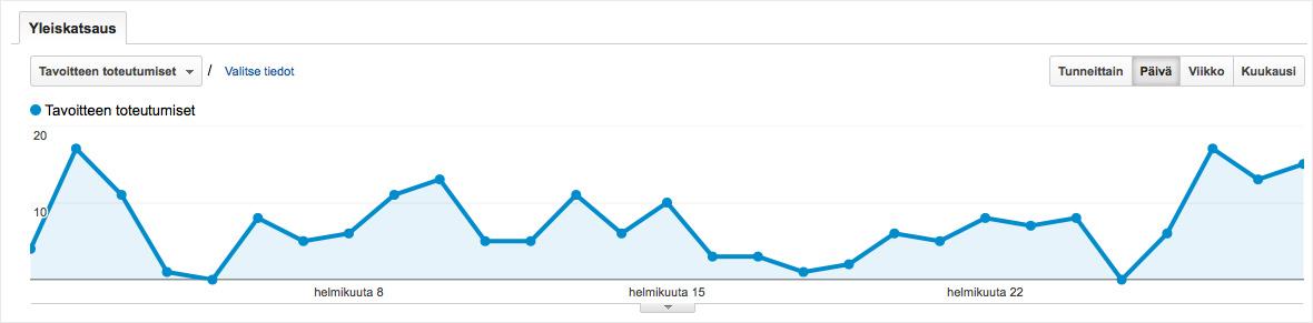 Google Analytics tavoitteet
