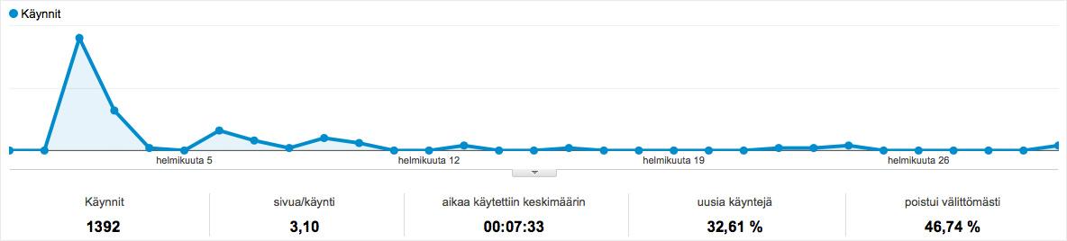Google Analytics uutiskirje - kampanja