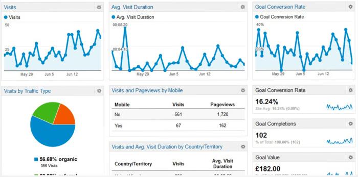 Google Analytiikan ja Snoobi Analytics -kävijäseurannan käyttöönotto