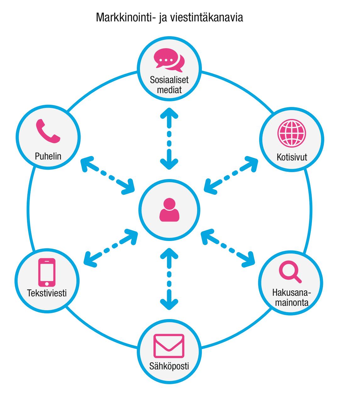 Markkinointi- ja viestintäkanavia