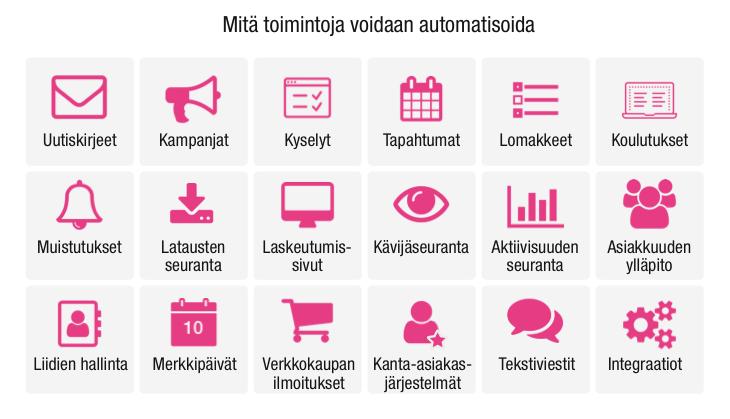 Mitä toimintoja voidaan automatisoida?