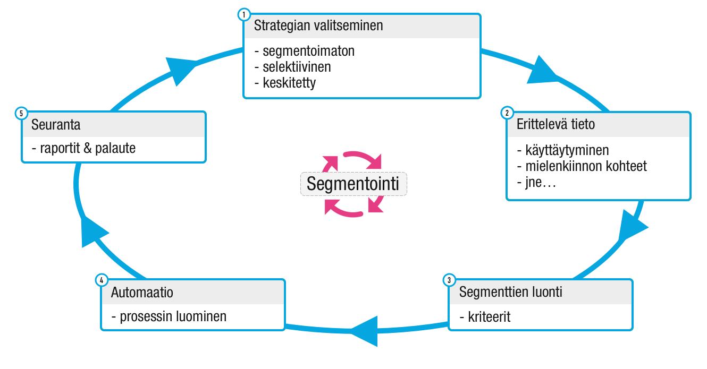 Segmentointi - Kaavio